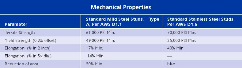 Weld Studs-Main Page_3
