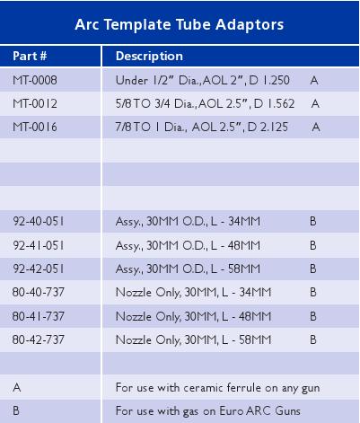 Adaptors Chart_8