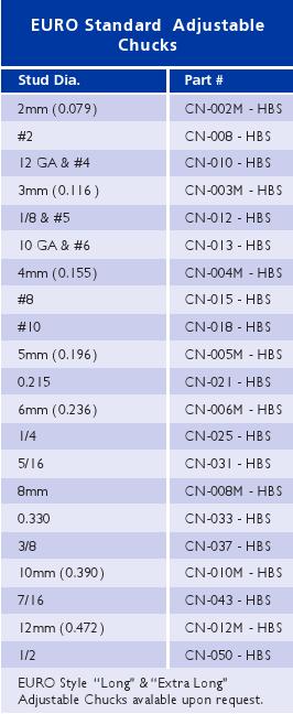 Euro Standard Chucks Chart_1